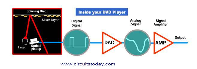 Working Of Dvd Player