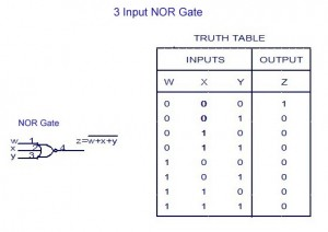 3-Input-NOR-Gate-Truth-Table-300x212  Input Xor Gate Logic Diagram on 3 input or layout, 3 input 74151 truth table, 3 input xnor, 3 input nand gate,