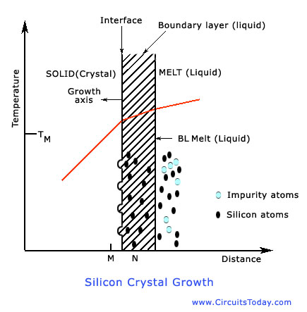 Silicon Substrate Preparation Czochralski Crystal Growth