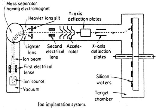 Ion Implantation Electronic Circuits And Diagrams