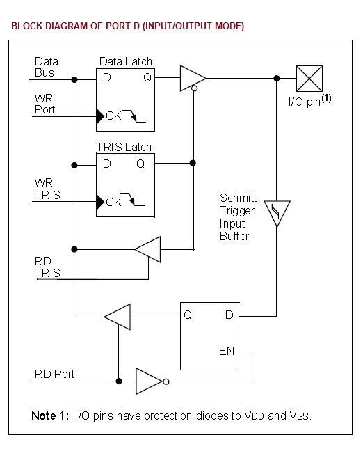 Block Diagram Of Portd In Input-output Mode