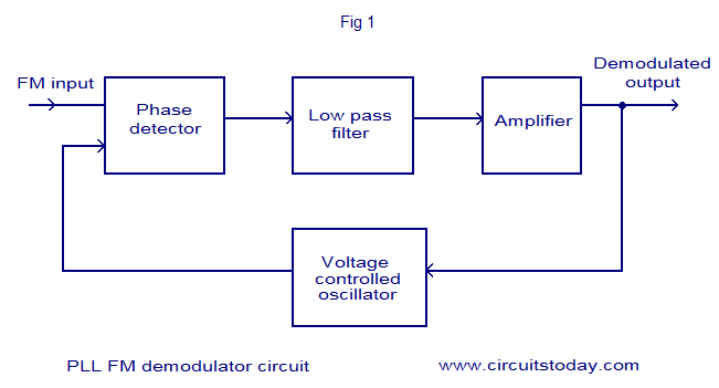 Index of wp contentuploads201202 pll fm demodulator block diagramg ccuart Image collections